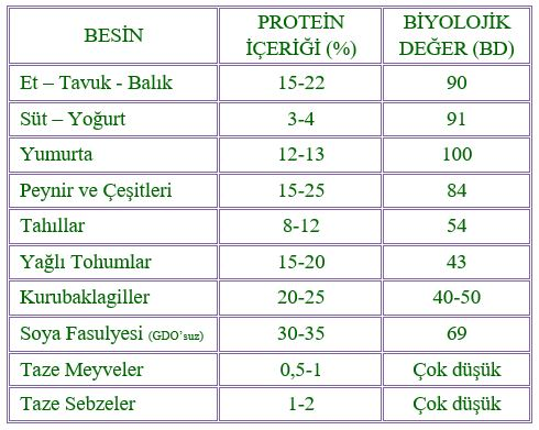 besin-protegin-icerigi-sporcularda-vejeteryan-diyet-sila-karabent-istanbul-diyetisyen