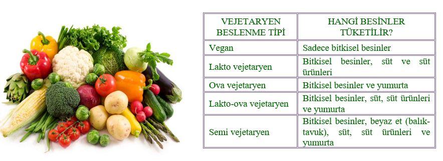 vejeteryan-diyet-hangi-besinler-tuketilir-vejeteryan-diyet-sila-karabent-istanbul-diyetisyen